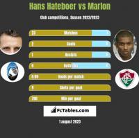 Hans Hateboer vs Marlon h2h player stats