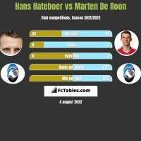 Hans Hateboer vs Marten De Roon h2h player stats