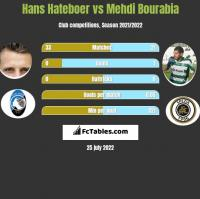 Hans Hateboer vs Mehdi Bourabia h2h player stats