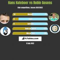 Hans Hateboer vs Robin Gosens h2h player stats