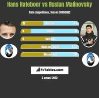 Hans Hateboer vs Ruslan Malinovsky h2h player stats