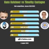 Hans Hateboer vs Timothy Castagne h2h player stats