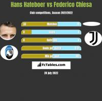 Hans Hateboer vs Federico Chiesa h2h player stats