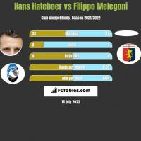 Hans Hateboer vs Filippo Melegoni h2h player stats