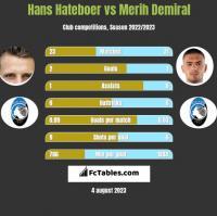 Hans Hateboer vs Merih Demiral h2h player stats