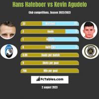 Hans Hateboer vs Kevin Agudelo h2h player stats