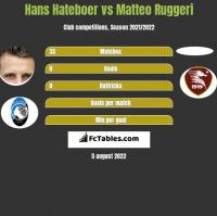 Hans Hateboer vs Matteo Ruggeri h2h player stats