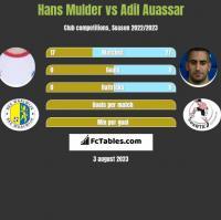 Hans Mulder vs Adil Auassar h2h player stats