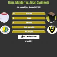 Hans Mulder vs Arjan Swinkels h2h player stats