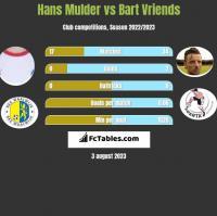Hans Mulder vs Bart Vriends h2h player stats