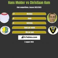 Hans Mulder vs Christiaan Kum h2h player stats