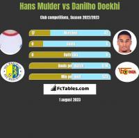 Hans Mulder vs Danilho Doekhi h2h player stats