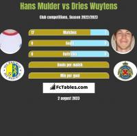 Hans Mulder vs Dries Wuytens h2h player stats