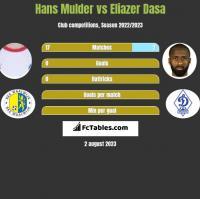 Hans Mulder vs Eliazer Dasa h2h player stats
