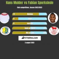 Hans Mulder vs Fabian Sporkslede h2h player stats