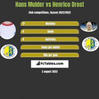 Hans Mulder vs Henrico Drost h2h player stats
