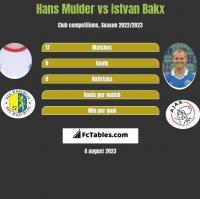 Hans Mulder vs Istvan Bakx h2h player stats