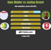 Hans Mulder vs Joshua Brenet h2h player stats
