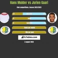Hans Mulder vs Jurien Gaari h2h player stats