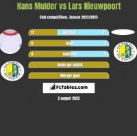 Hans Mulder vs Lars Nieuwpoort h2h player stats