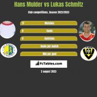 Hans Mulder vs Lukas Schmitz h2h player stats