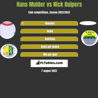 Hans Mulder vs Nick Kuipers h2h player stats