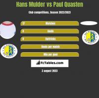 Hans Mulder vs Paul Quasten h2h player stats