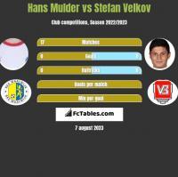 Hans Mulder vs Stefan Velkov h2h player stats