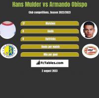 Hans Mulder vs Armando Obispo h2h player stats