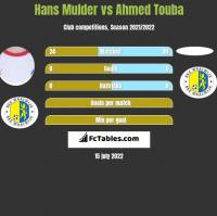 Hans Mulder vs Ahmed Touba h2h player stats
