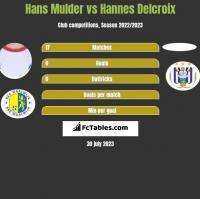Hans Mulder vs Hannes Delcroix h2h player stats