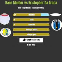 Hans Mulder vs Kristopher Da Graca h2h player stats