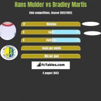 Hans Mulder vs Bradley Martis h2h player stats