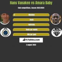 Hans Vanaken vs Amara Baby h2h player stats