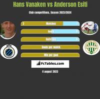 Hans Vanaken vs Anderson Esiti h2h player stats
