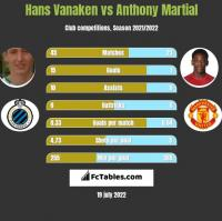 Hans Vanaken vs Anthony Martial h2h player stats