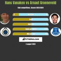 Hans Vanaken vs Arnaut Groeneveld h2h player stats
