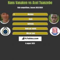 Hans Vanaken vs Axel Tuanzebe h2h player stats