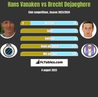 Hans Vanaken vs Brecht Dejaeghere h2h player stats