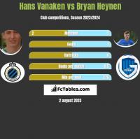 Hans Vanaken vs Bryan Heynen h2h player stats
