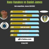 Hans Vanaken vs Daniel James h2h player stats