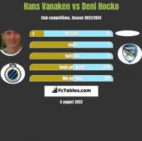 Hans Vanaken vs Deni Hocko h2h player stats