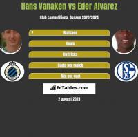 Hans Vanaken vs Eder Alvarez h2h player stats