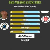 Hans Vanaken vs Eric Smith h2h player stats