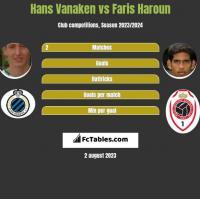 Hans Vanaken vs Faris Haroun h2h player stats