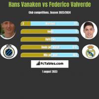 Hans Vanaken vs Federico Valverde h2h player stats