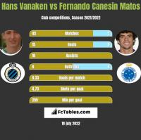 Hans Vanaken vs Fernando Canesin Matos h2h player stats