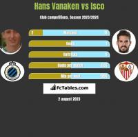Hans Vanaken vs Isco h2h player stats