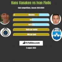 Hans Vanaken vs Ivan Fiolic h2h player stats