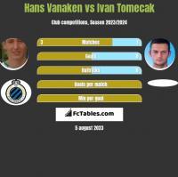 Hans Vanaken vs Ivan Tomecak h2h player stats